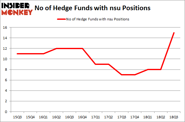 No of Hedge Funds with NSU Positions