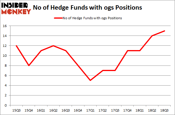 No of Hedge Funds with OGS Positions
