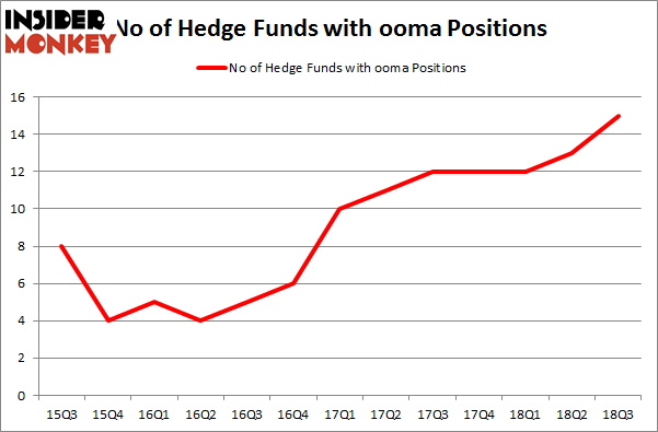 No of Hedge Funds with OOMA Positions