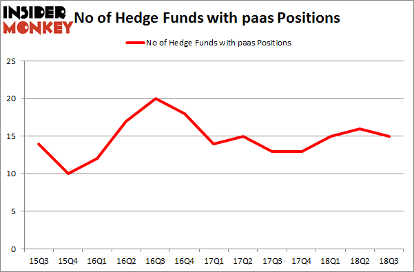 No of Hedge Funds with PAAS Positions