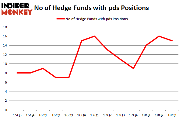 No of Hedge Funds with PDS Positions