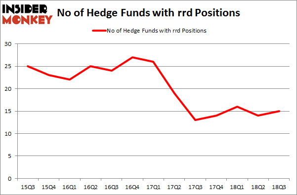 No of Hedge Funds with RRD Positions