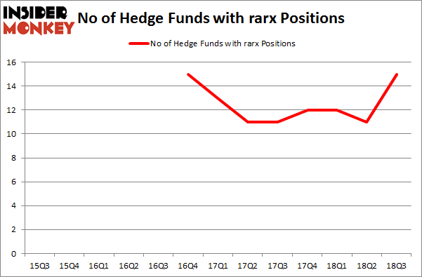 No of Hedge Funds with RARX Positions
