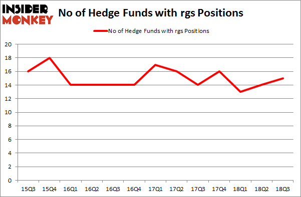 No of Hedge Funds with RGS Positions