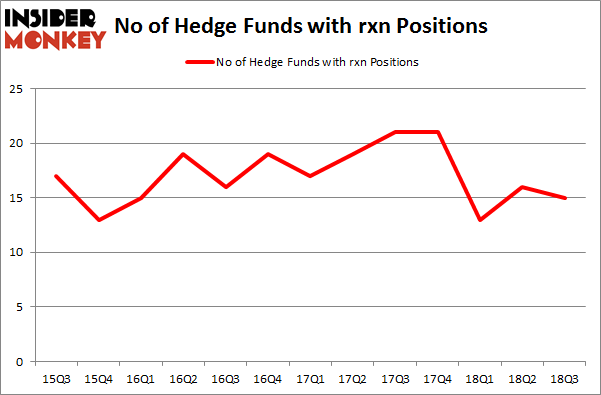 No of Hedge Funds with RXN Positions
