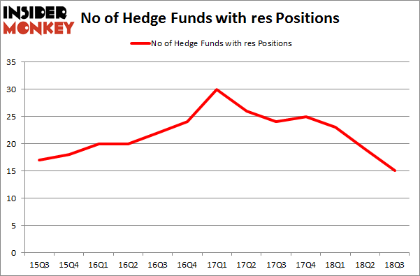 No of Hedge Funds with RES Positions