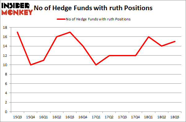 No of Hedge Funds with RUTH Positions