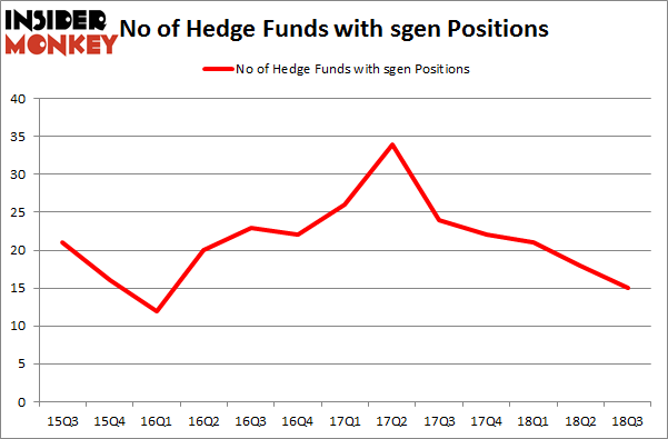No of Hedge Funds with SGEN Positions