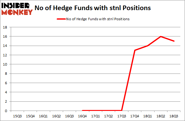 No of Hedge Funds with STNL Positions