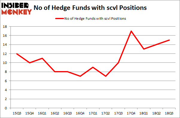 No of Hedge Funds with SCVL Positions