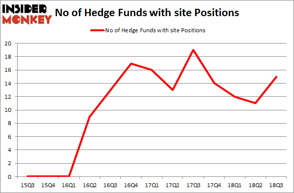 No of Hedge Funds with SITE Positions