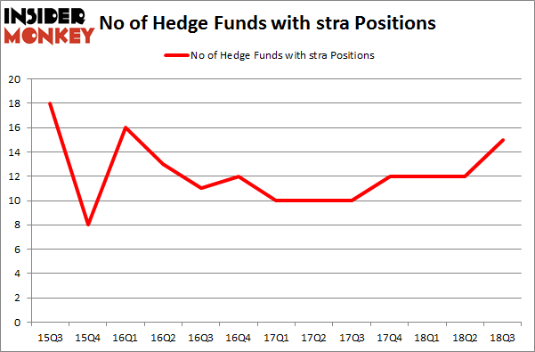 No of Hedge Funds with STRA Positions
