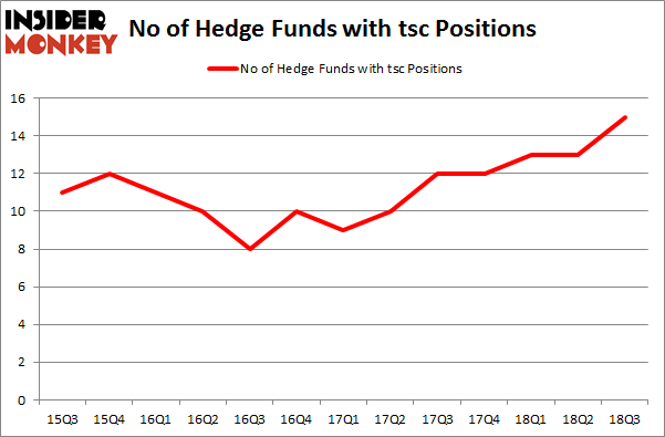 No of Hedge Funds with TSC Positions