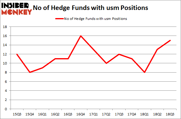 No of Hedge Funds with USM Positions