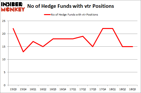 No of Hedge Funds with VTR Positions