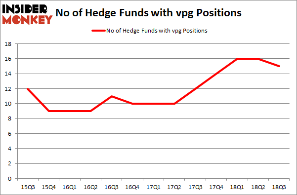 No of Hedge Funds with VPG Positions