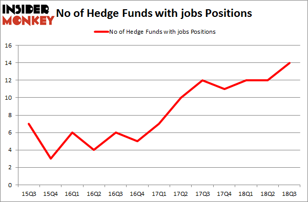 No of Hedge Funds with JOBS Positions