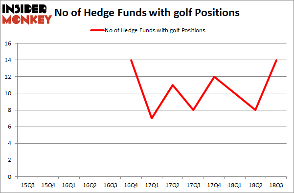 No of Hedge Funds with GOLF Positions