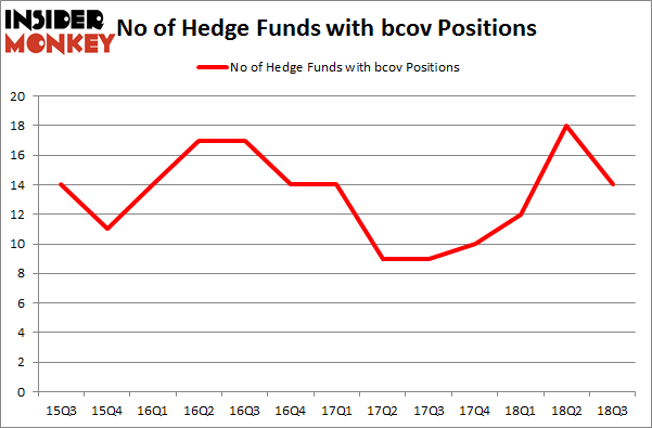 No of Hedge Funds with BCOV Positions
