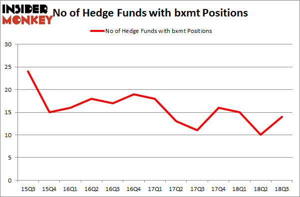 No of Hedge Funds with BXMT Positions