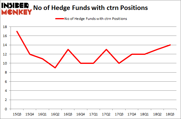 No of Hedge Funds with CTRN Positions