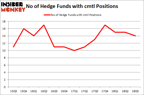 No of Hedge Funds with CMTL Positions