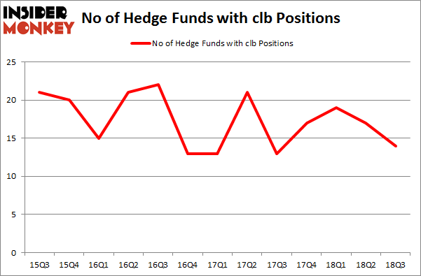 No of Hedge Funds with CLB Positions