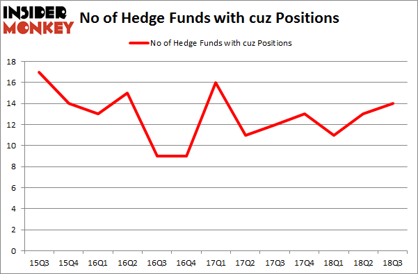 No of Hedge Funds with CUZ Positions