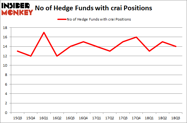 No of Hedge Funds with CRAI Positions