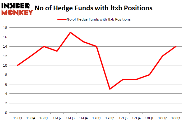 No of Hedge Funds with LTXB Positions