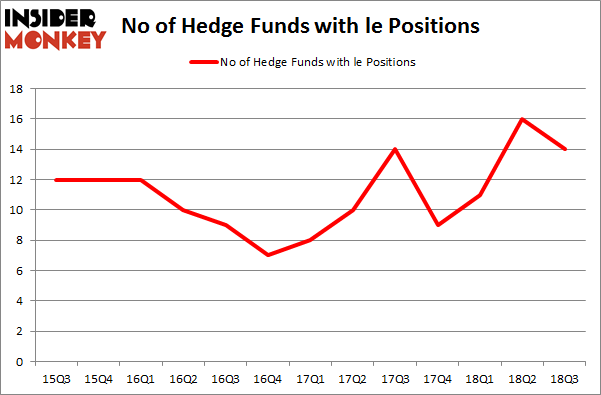 No of Hedge Funds with LE Positions