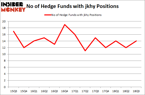 No of Hedge Funds with JKHY Positions