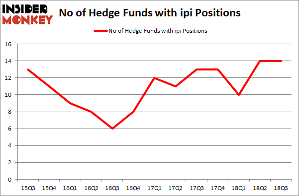 No of Hedge Funds with IPI Positions