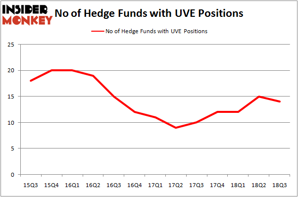 No of Hedge Funds With UVE Positions