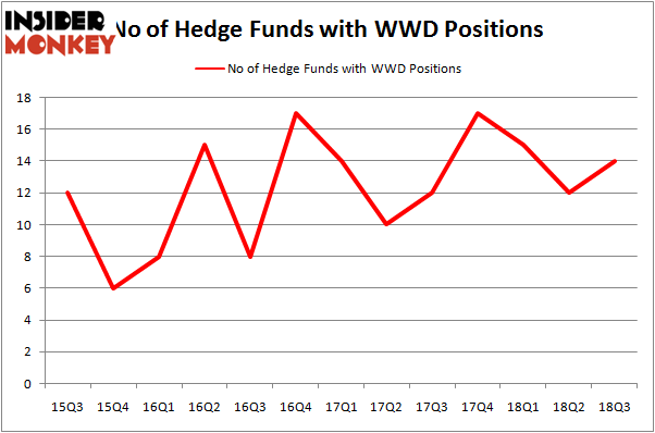 No of Hedge Funds With WWD Positions