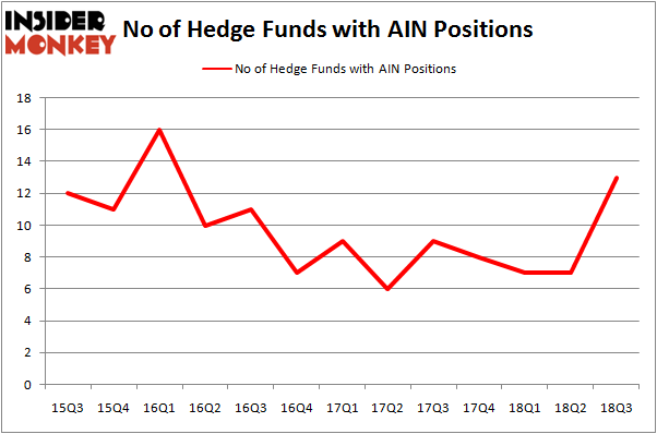 No of Hedge Funds With AIN Positions