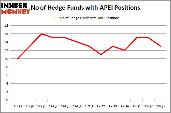 No of Hedge Funds With APEI Positions