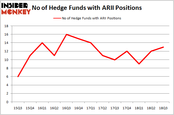 No of Hedge Funds With ARII Positions