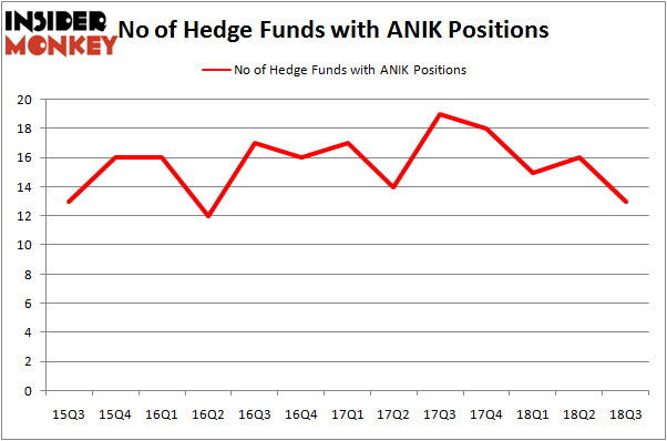No of Hedge Funds With ANIK Positions