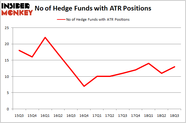 No of Hedge Funds With ATR Positions