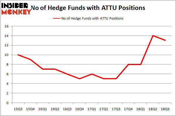 No of Hedge Funds ATTU Positions