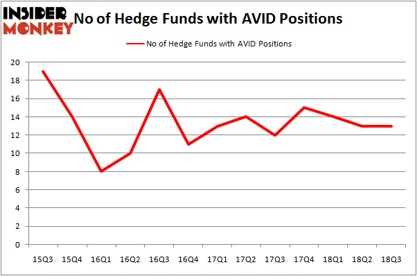 No of Hedge Funds AVID Positions