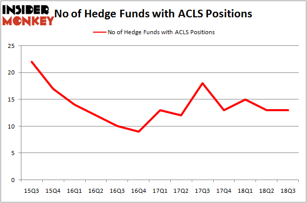 No of Hedge Funds ACLS Positions
