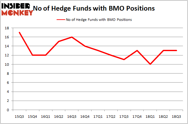 No of Hedge Funds BMO Positions