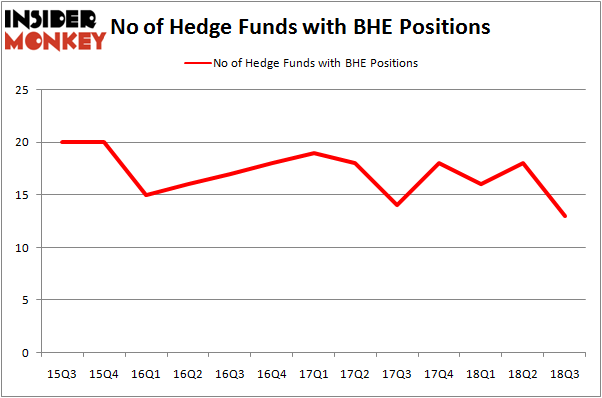 No of Hedge Funds BHE Positions