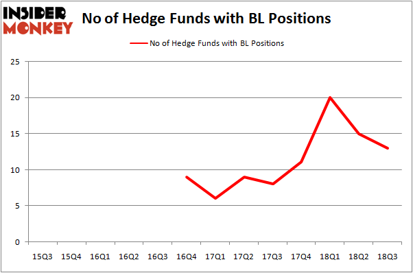 No of Hedge Funds BL Positions