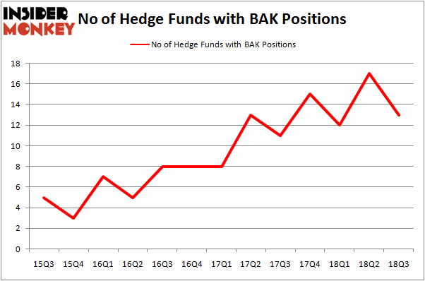 No of Hedge Funds BAK Positions
