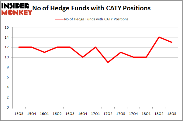 No of Hedge Funds CATY Positions