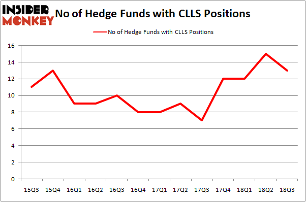 No of Hedge Funds CLLS Positions