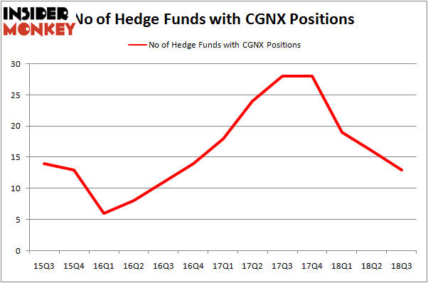 No of Hedge Funds CGNX Positions